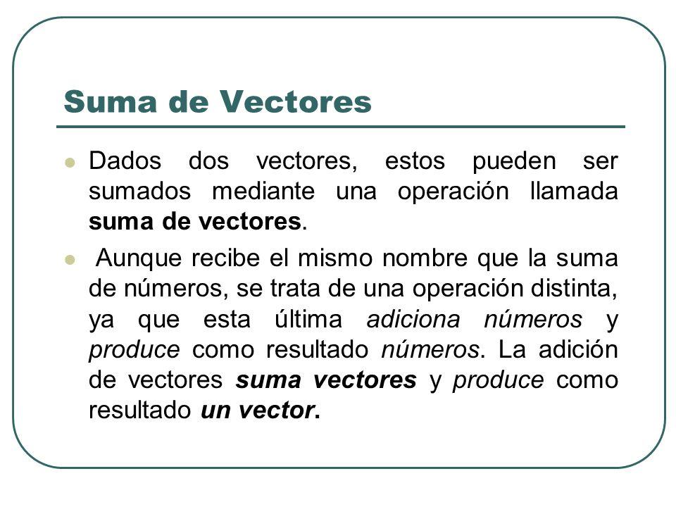 Suma de Vectores Dados dos vectores, estos pueden ser sumados mediante una operación llamada suma de vectores.