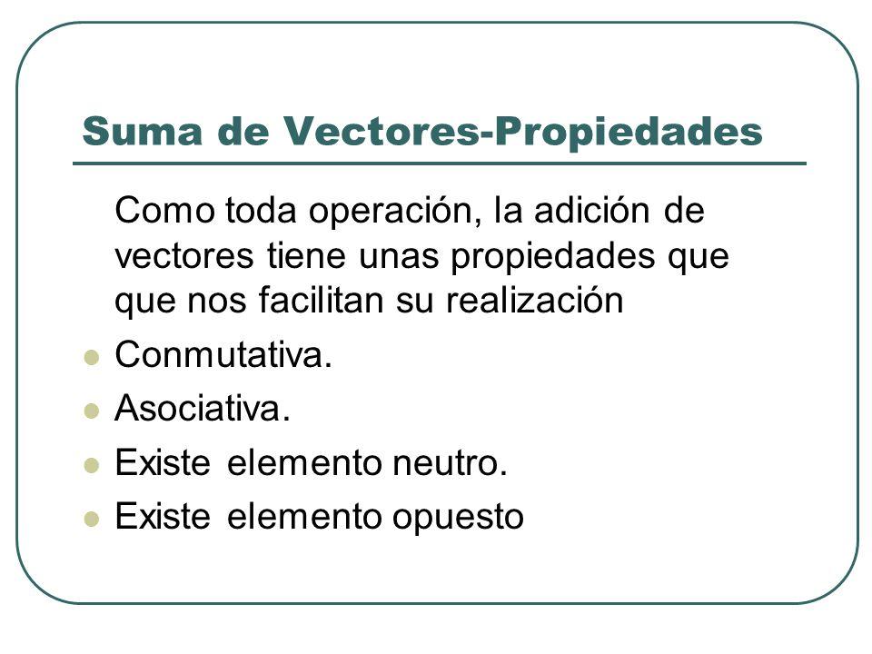 Suma de Vectores-Propiedades