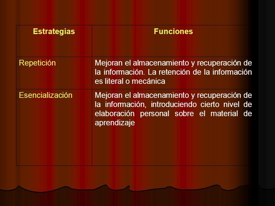 Estrategias Funciones. Repetición. Mejoran el almacenamiento y recuperación de la información. La retención de la información es literal o mecánica.