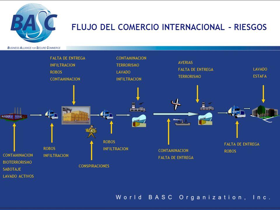 FLUJO DEL COMERCIO INTERNACIONAL – RIESGOS