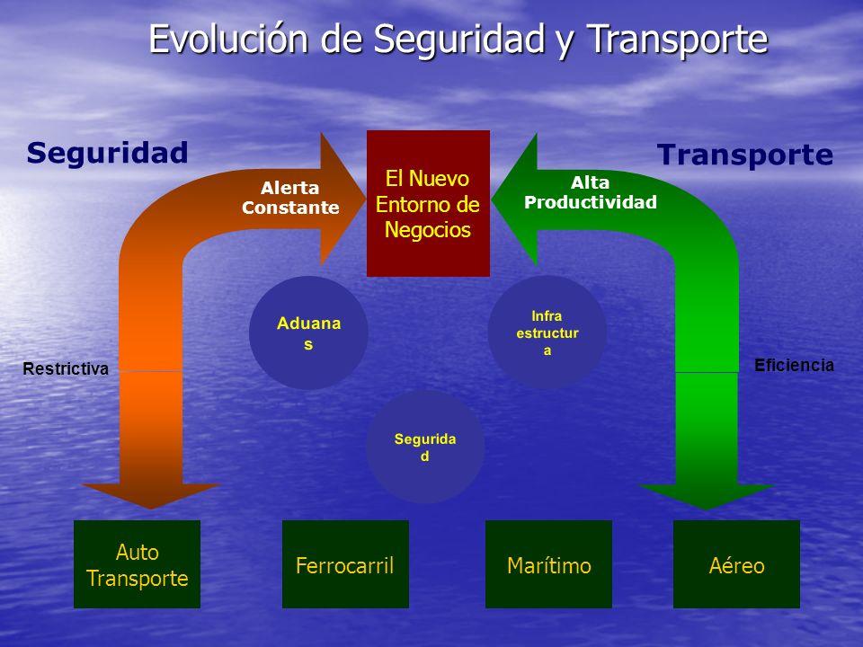 Evolución de Seguridad y Transporte