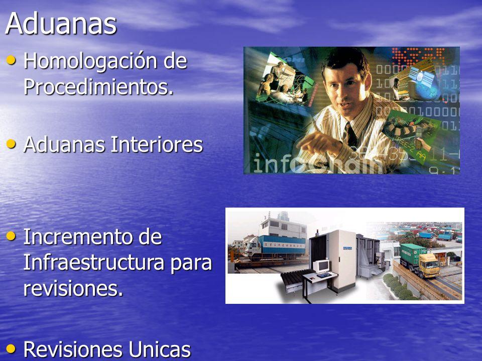 Aduanas Homologación de Procedimientos. Aduanas Interiores