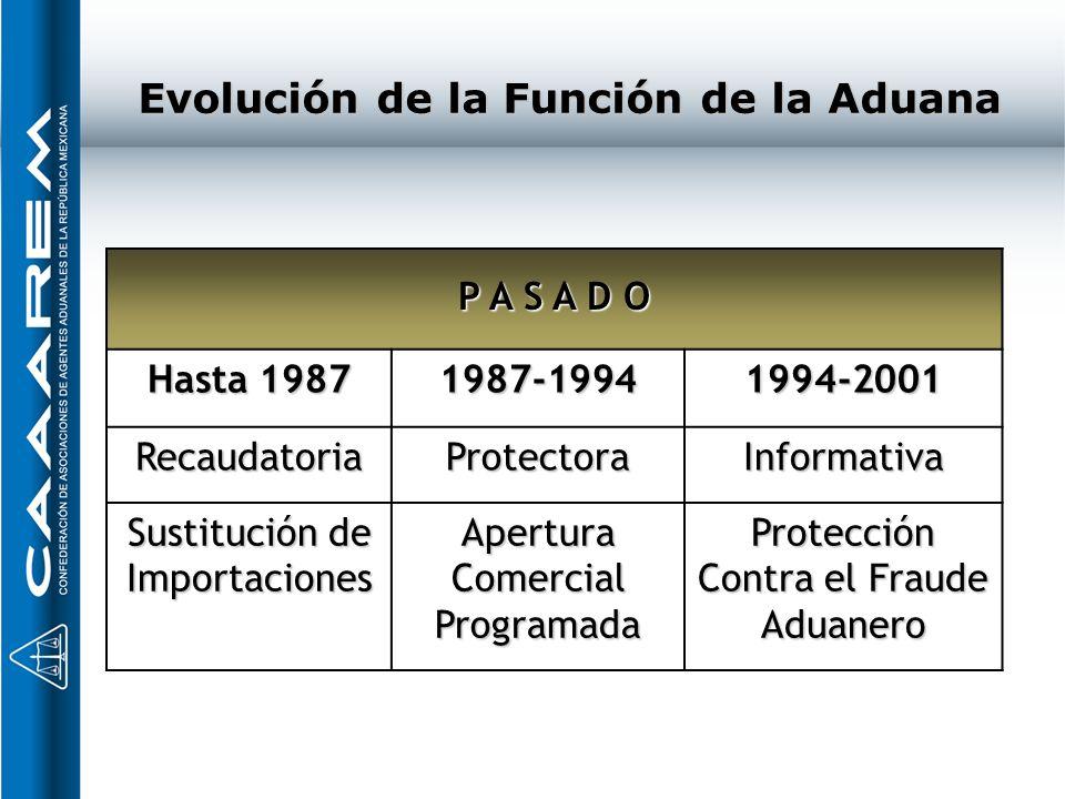Evolución de la Función de la Aduana