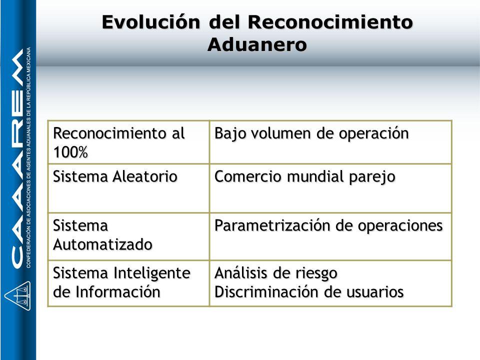 Evolución del Reconocimiento Aduanero