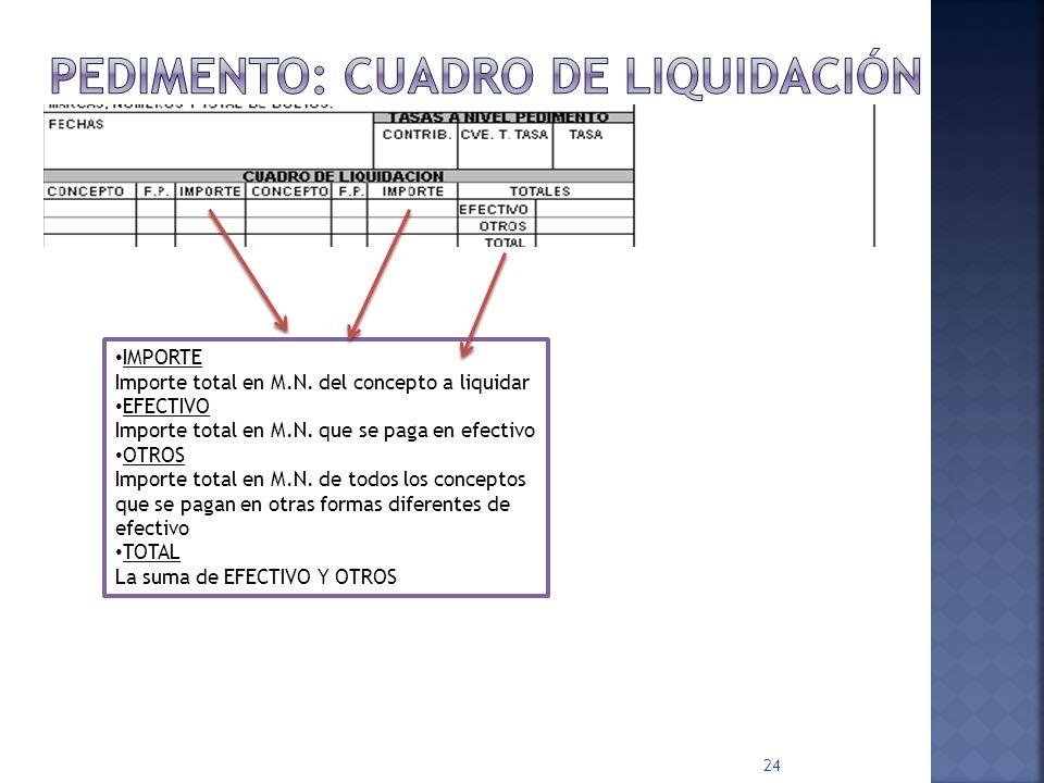 Pedimento: cuadro de liquidación