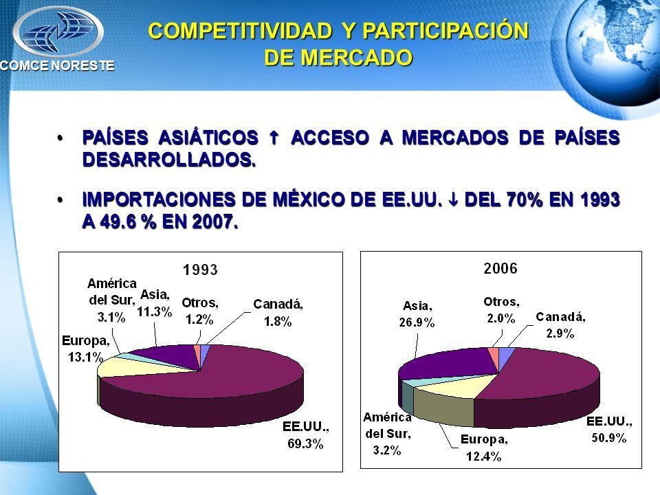 COMPETITIVIDAD Y PARTICIPACIÓN DE MERCADO
