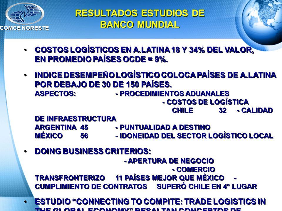 RESULTADOS ESTUDIOS DE BANCO MUNDIAL
