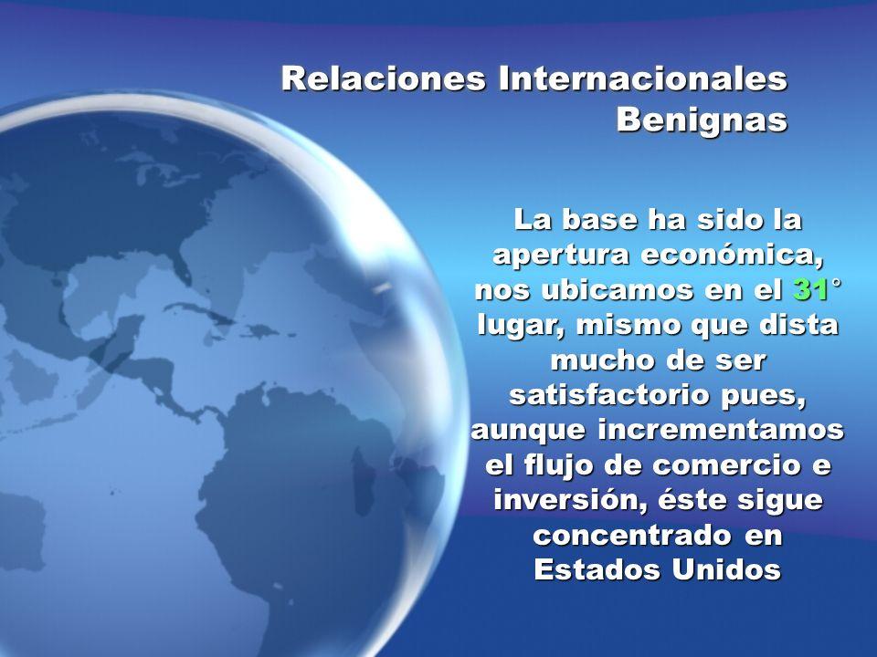Relaciones Internacionales Benignas