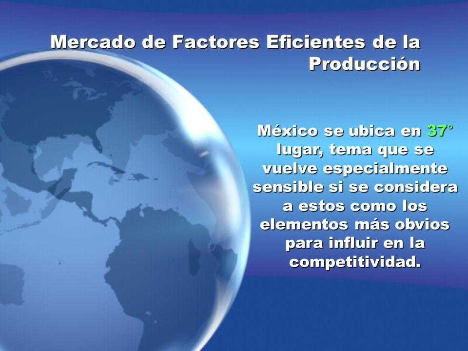 Mercado de Factores Eficientes de la Producción