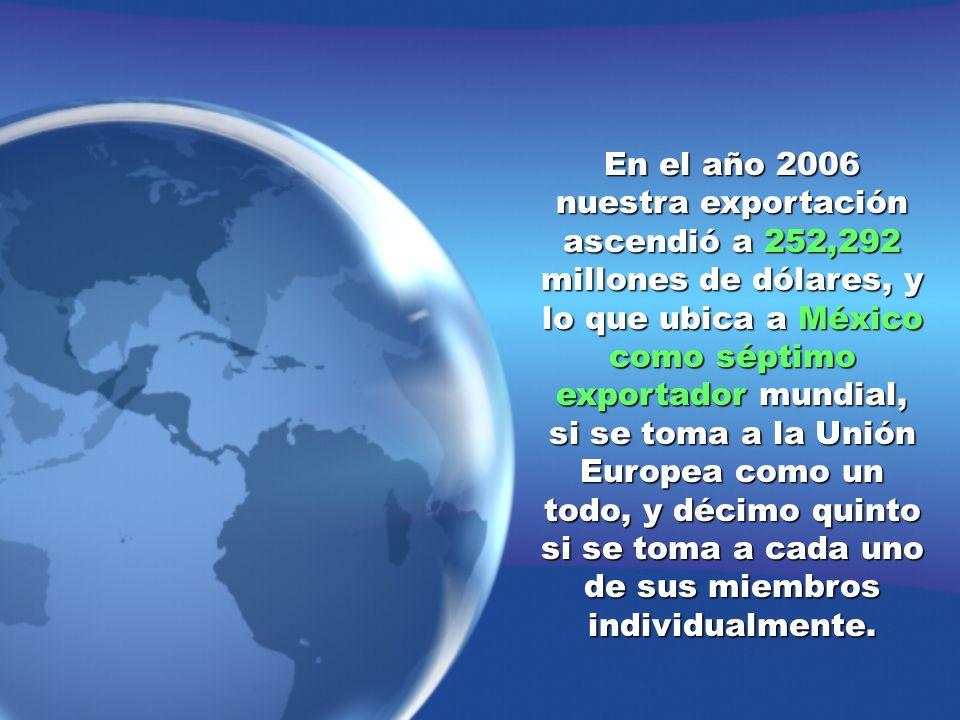 En el año 2006 nuestra exportación ascendió a 252,292 millones de dólares, y lo que ubica a México como séptimo exportador mundial, si se toma a la Unión Europea como un todo, y décimo quinto si se toma a cada uno de sus miembros individualmente.