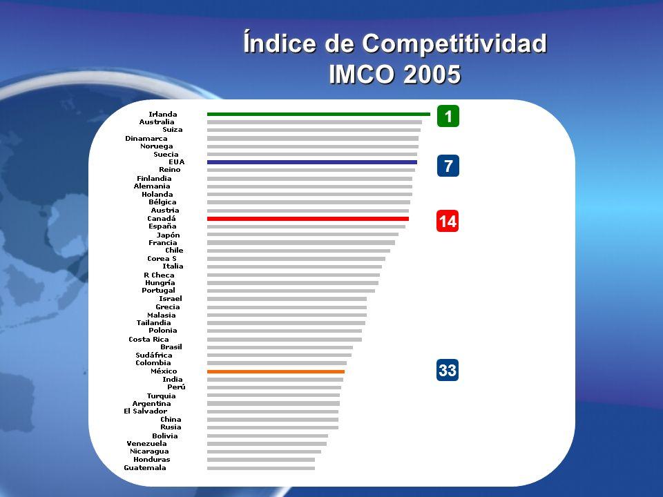 Índice de Competitividad IMCO 2005