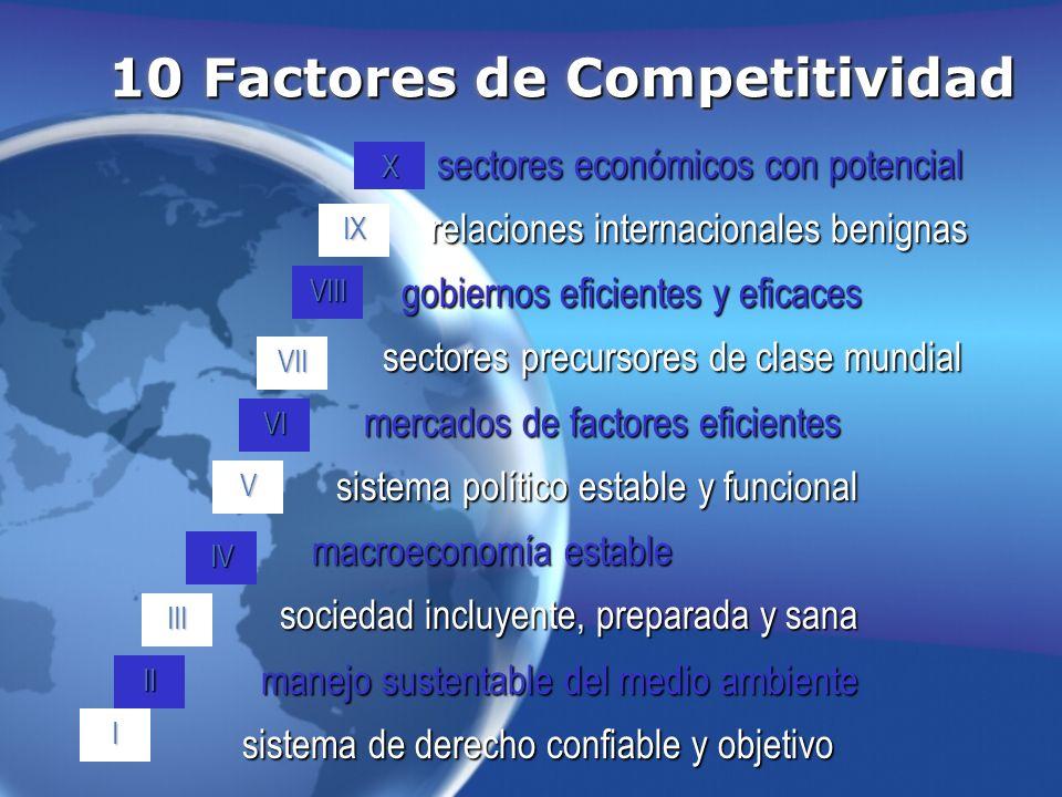 10 Factores de Competitividad