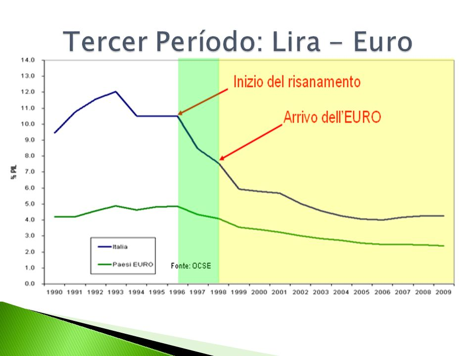 Tercer Período: Lira - Euro