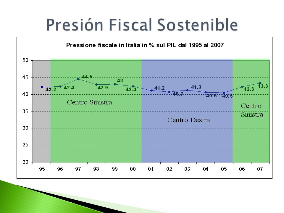 Presión Fiscal Sostenible