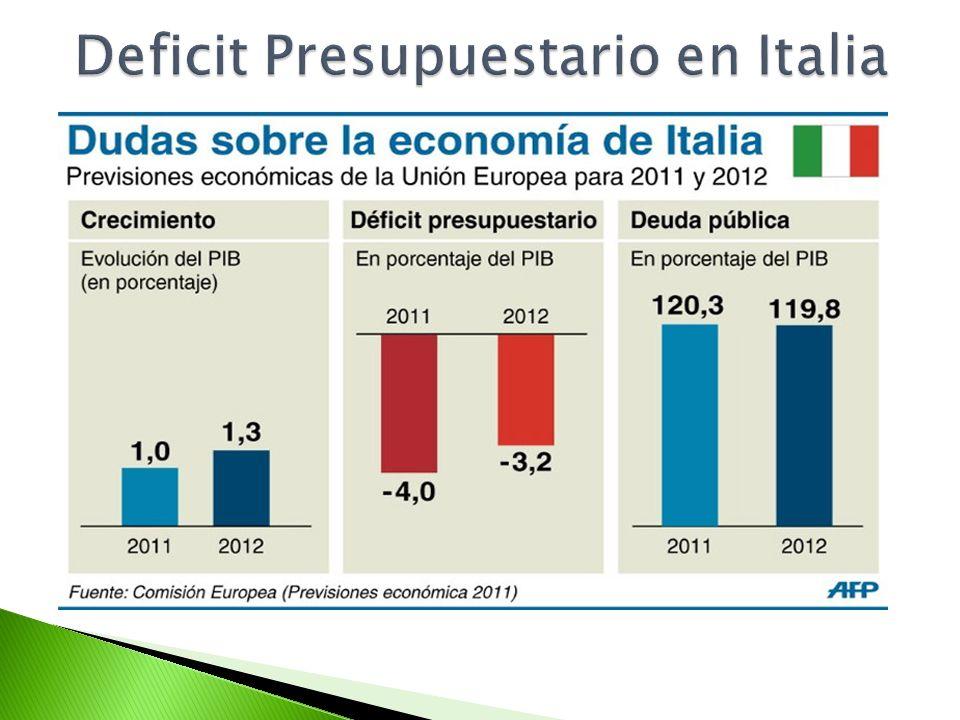 Deficit Presupuestario en Italia