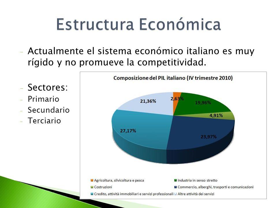 Estructura Económica Actualmente el sistema económico italiano es muy rígido y no promueve la competitividad.