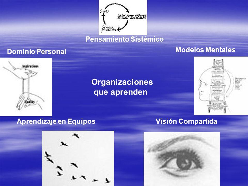Organizaciones que aprenden Pensamiento Sistémico Modelos Mentales