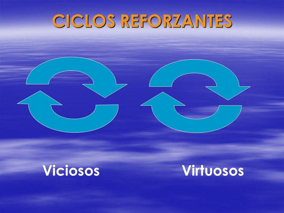 CICLOS REFORZANTES Viciosos Virtuosos