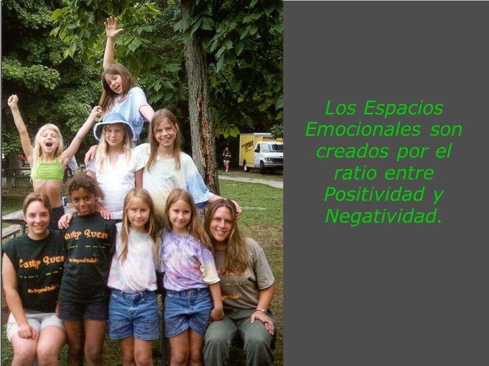 Los Espacios Emocionales son creados por el ratio entre Positividad y Negatividad.