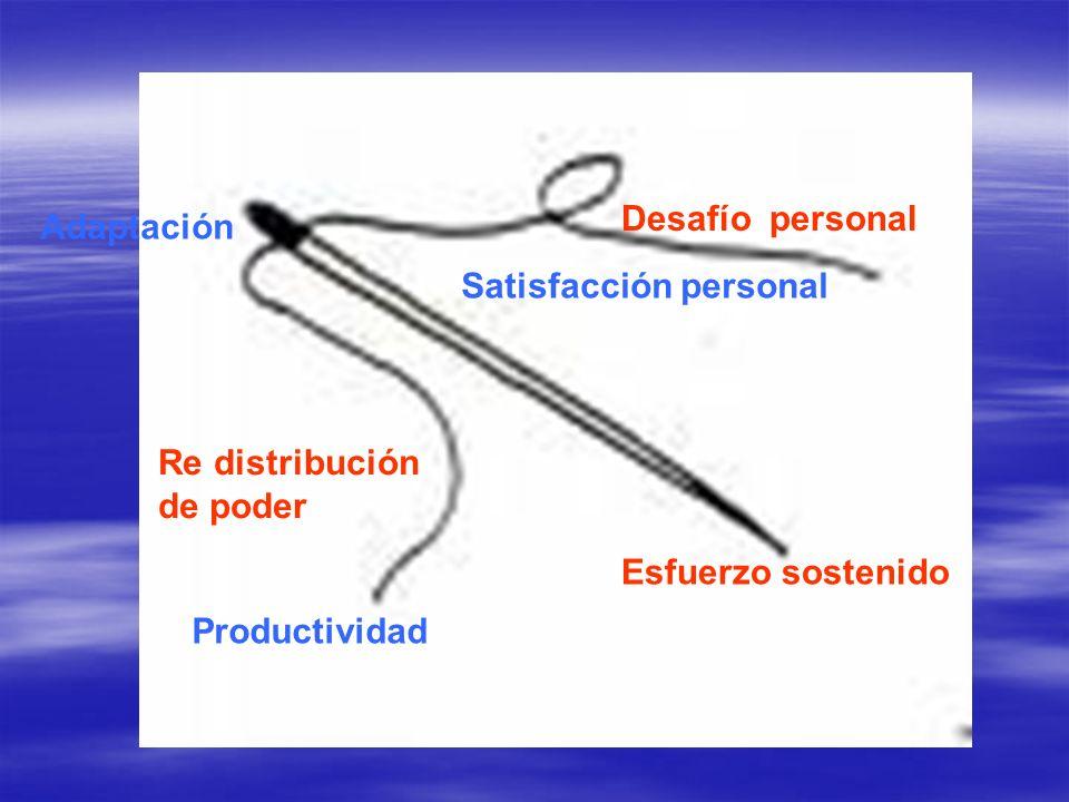 Desafío personal Adaptación. Satisfacción personal. Re distribución de poder. Esfuerzo sostenido.