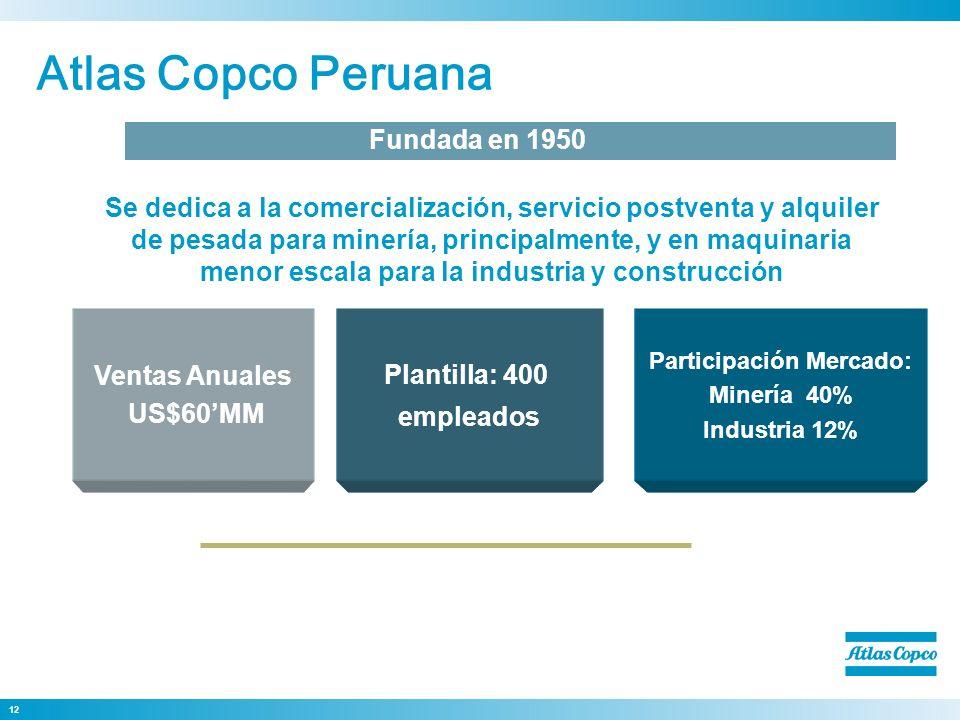 Participación Mercado: