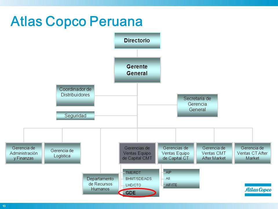 Atlas Copco Peruana Dirección General Directorio Gerente General