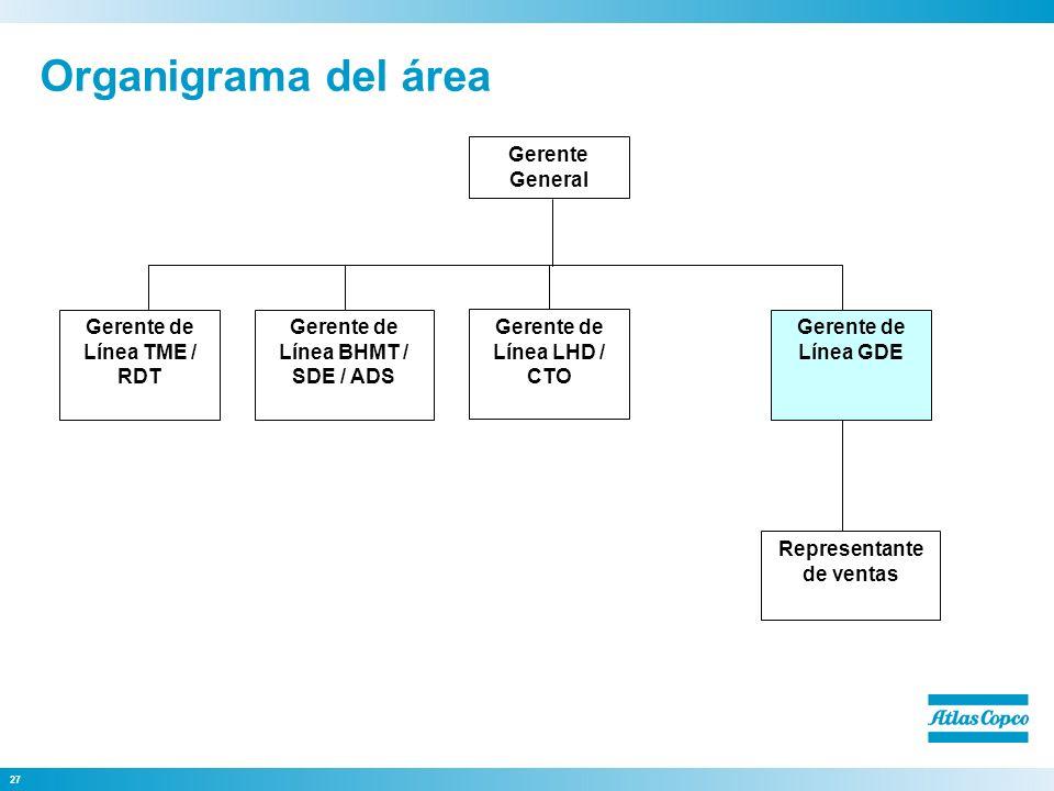 Organigrama del área Representante de ventas Gerente de Línea GDE