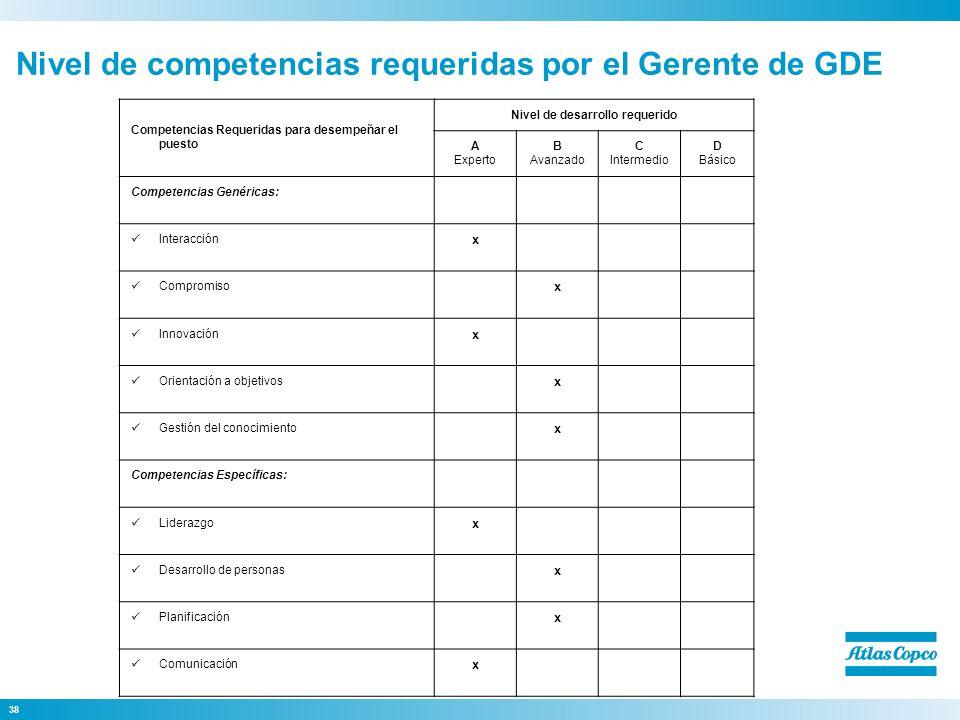 Nivel de competencias requeridas por el Gerente de GDE