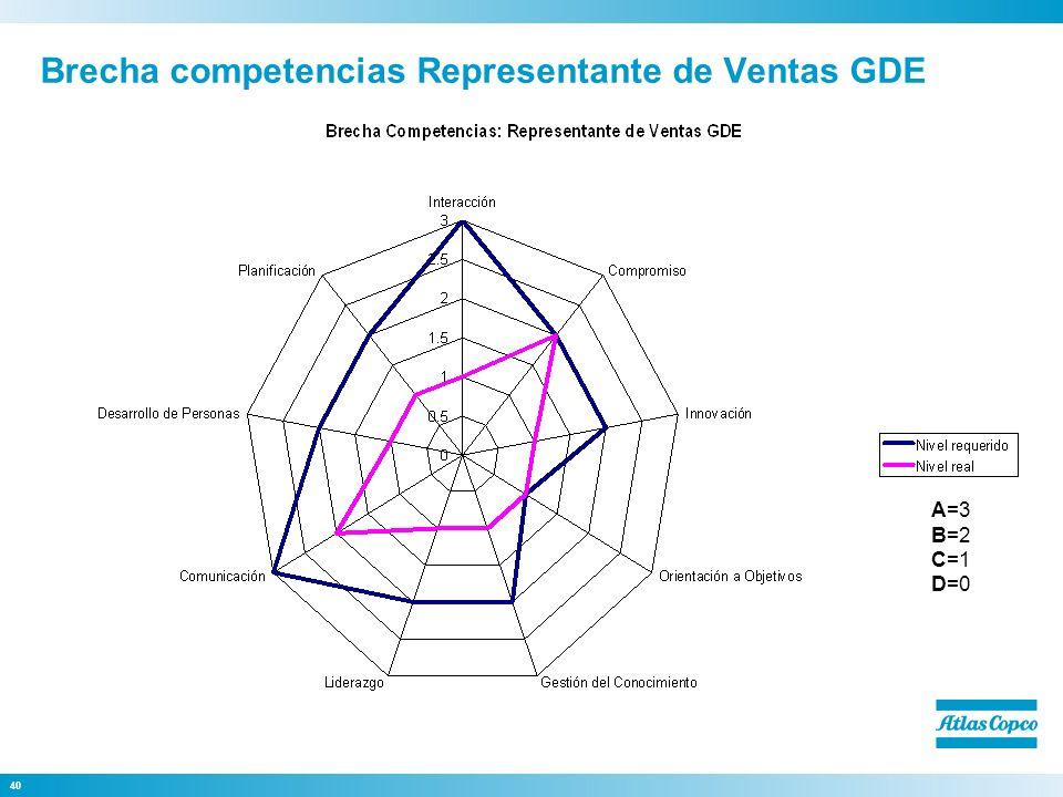 Brecha competencias Representante de Ventas GDE