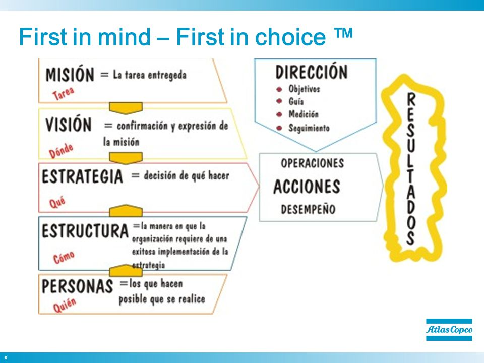 First in mind – First in choice ™