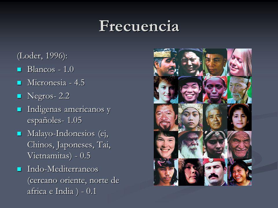 Frecuencia (Loder, 1996): Blancos - 1.0 Micronesia - 4.5 Negros- 2.2