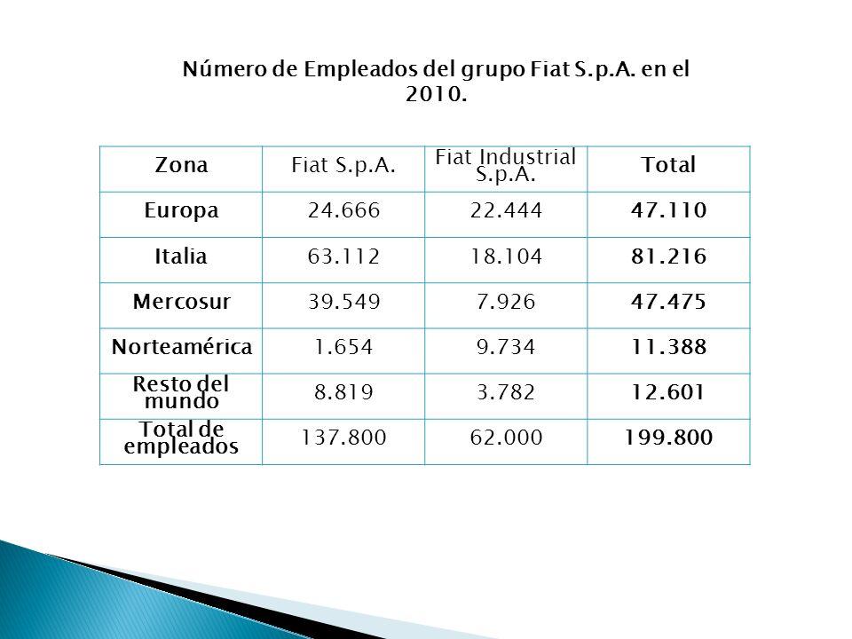 Número de Empleados del grupo Fiat S.p.A. en el 2010.