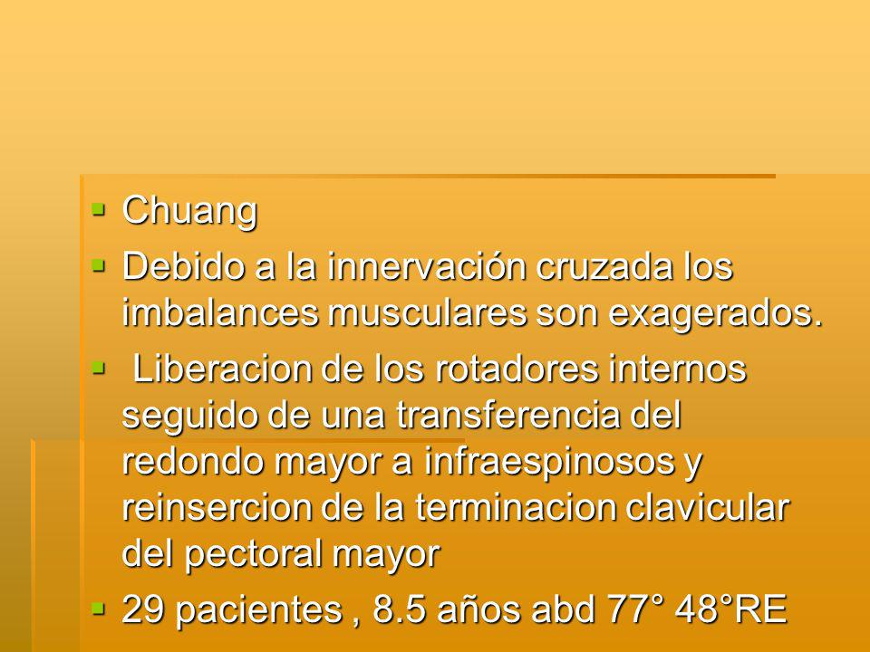 Chuang Debido a la innervación cruzada los imbalances musculares son exagerados.