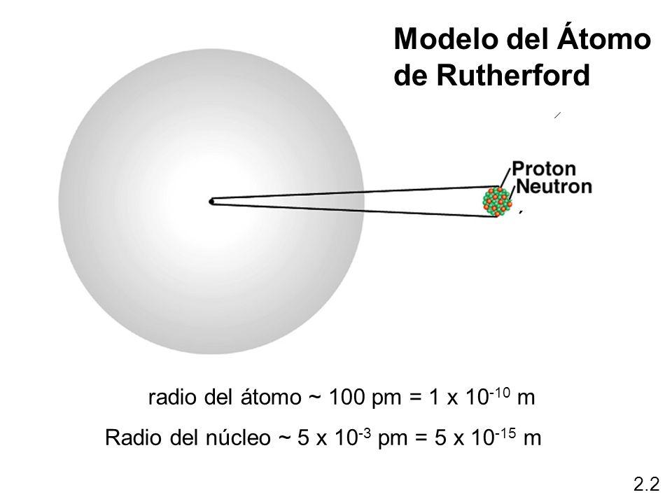 Modelo del Átomo de Rutherford ´