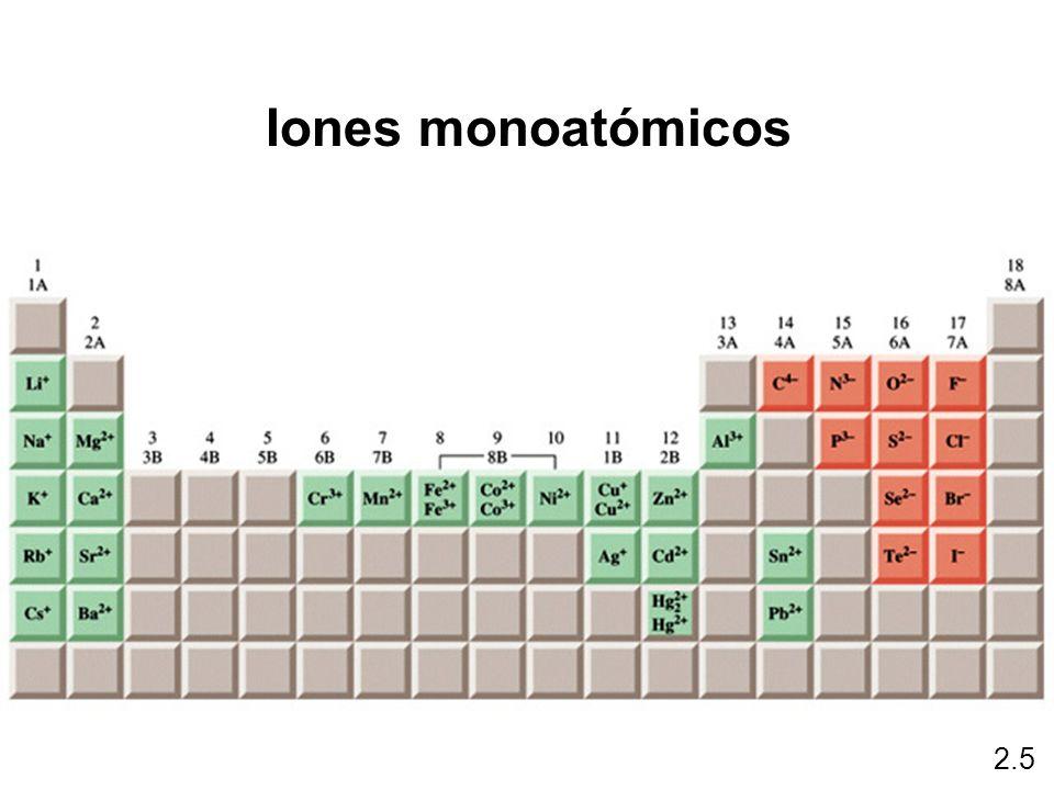 Iones monoatómicos 2.5
