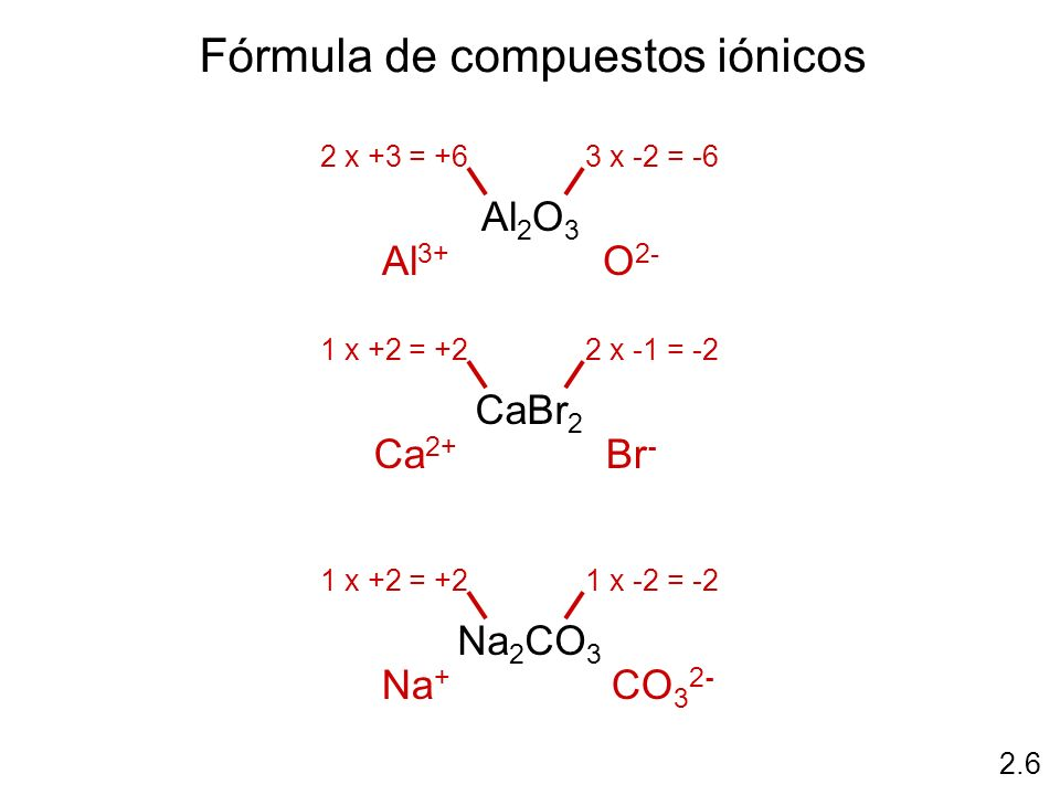 Fórmula de compuestos iónicos