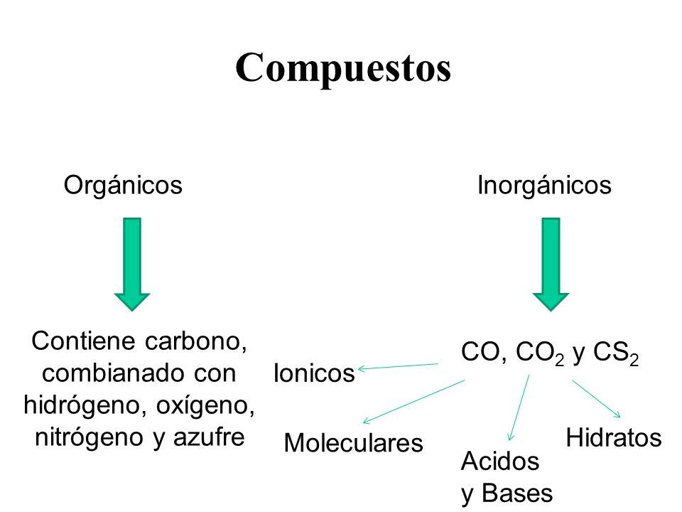 Compuestos Orgánicos Inorgánicos