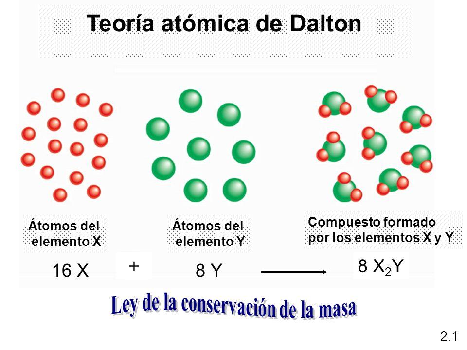 Teoría atómica de Dalton Ley de la conservación de la masa