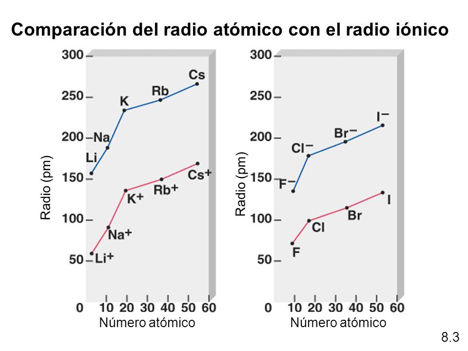 Comparación del radio atómico con el radio iónico