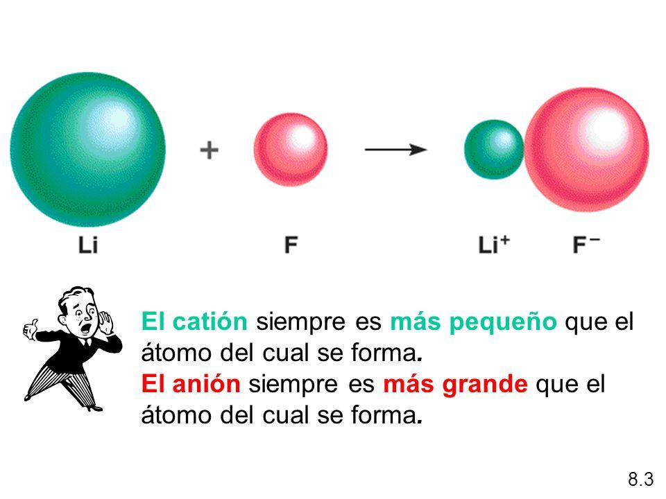 El catión siempre es más pequeño que el átomo del cual se forma.