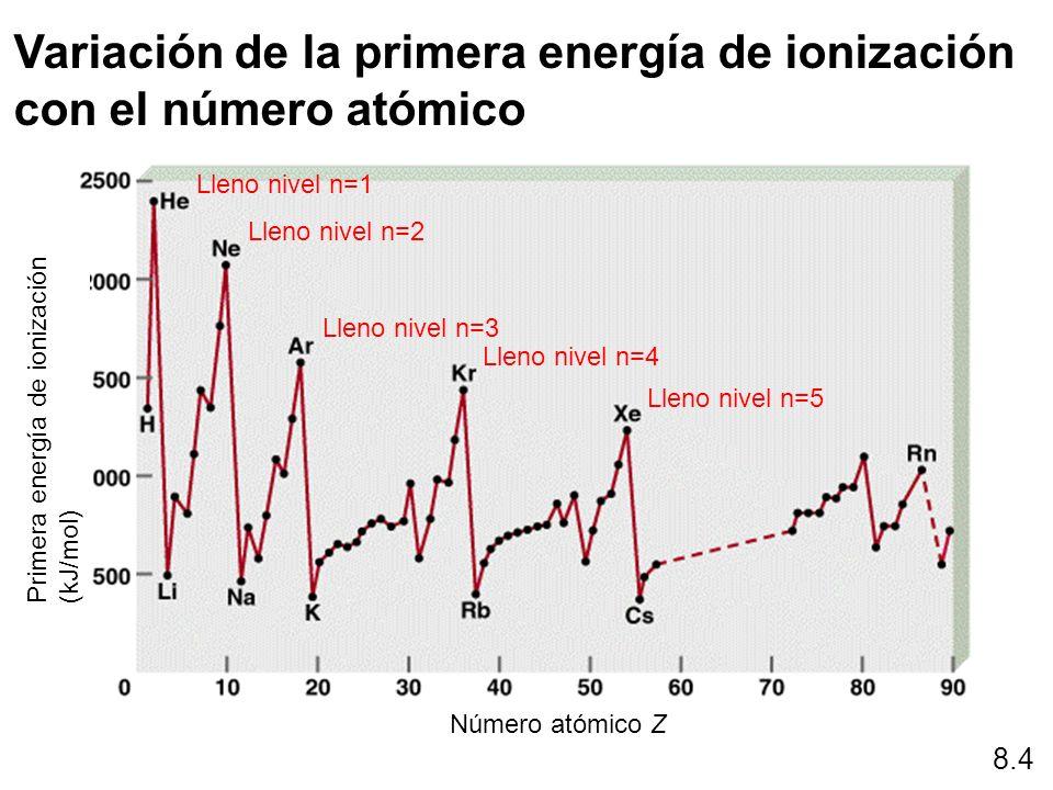 Variación de la primera energía de ionización con el número atómico