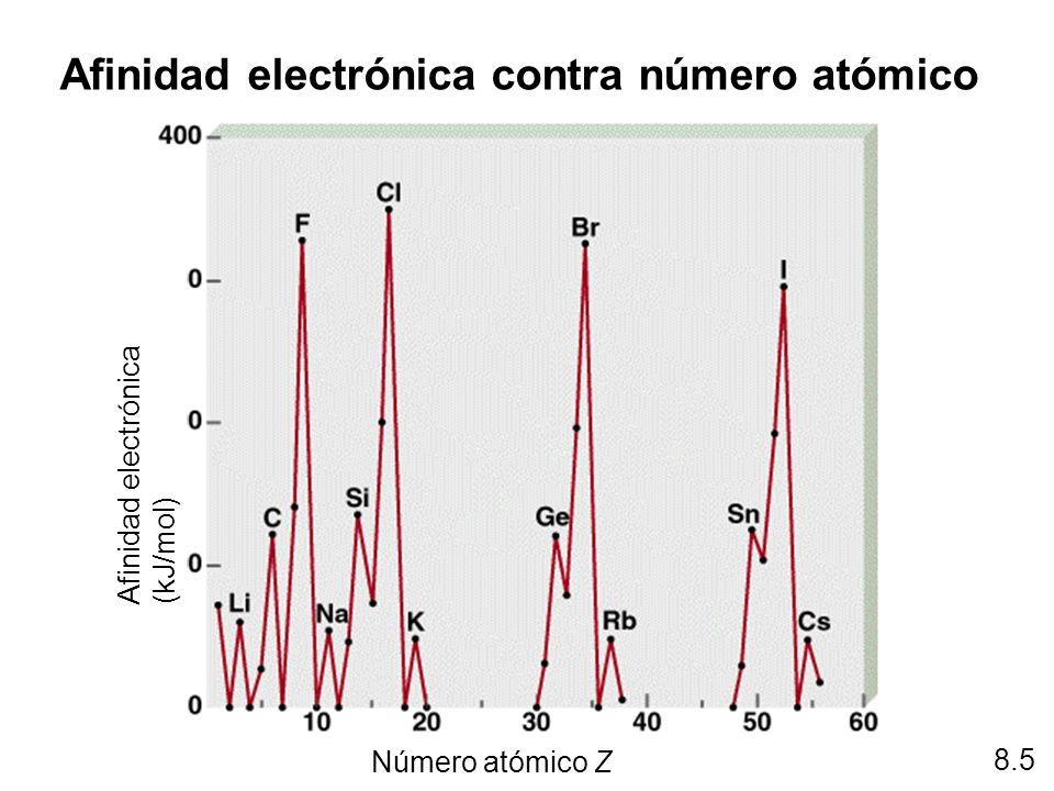 Afinidad electrónica contra número atómico