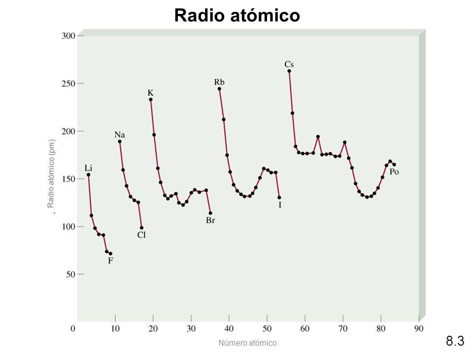 Radio atómico Radio atómico (pm) 8.3 Número atómico