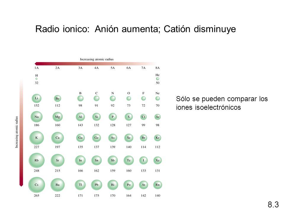 Radio ionico: Anión aumenta; Catión disminuye