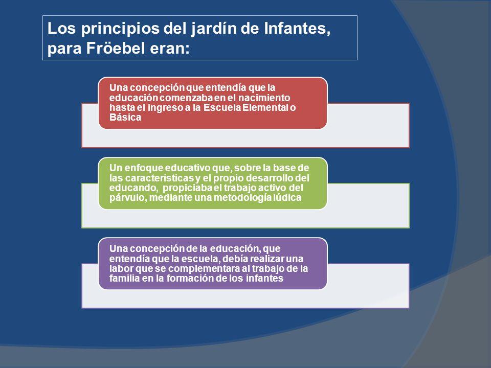 Los principios del jardín de Infantes, para Fröebel eran: