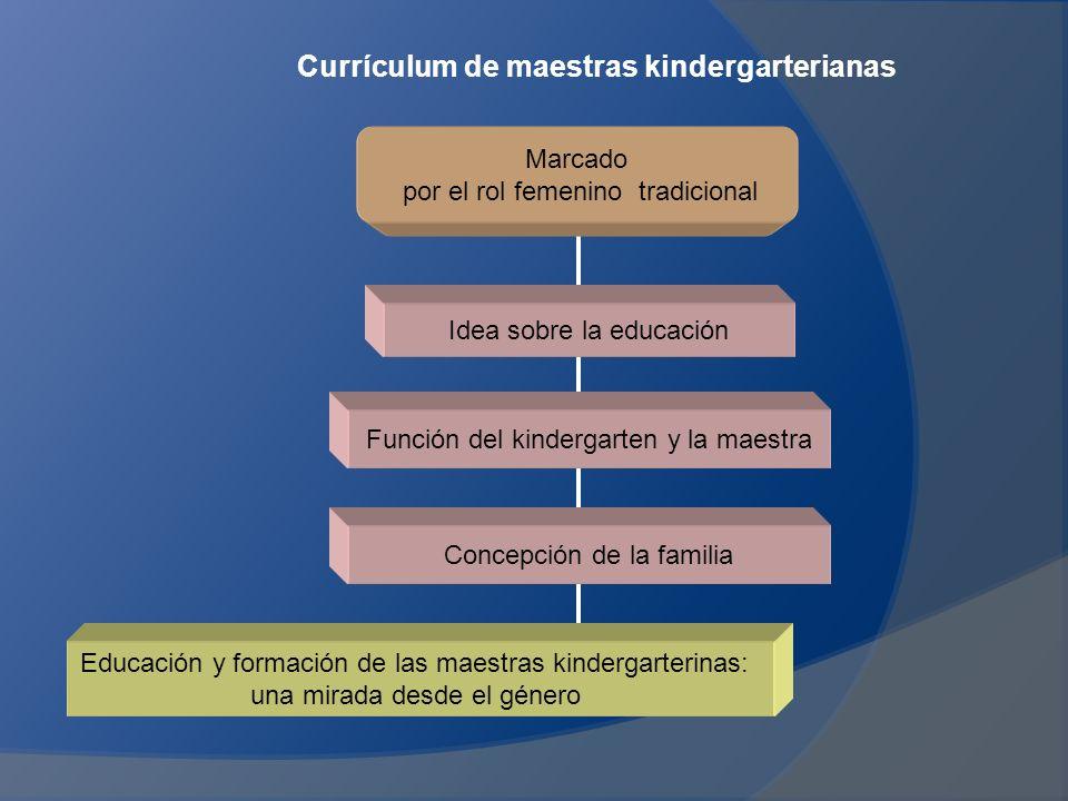 Currículum de maestras kindergarterianas