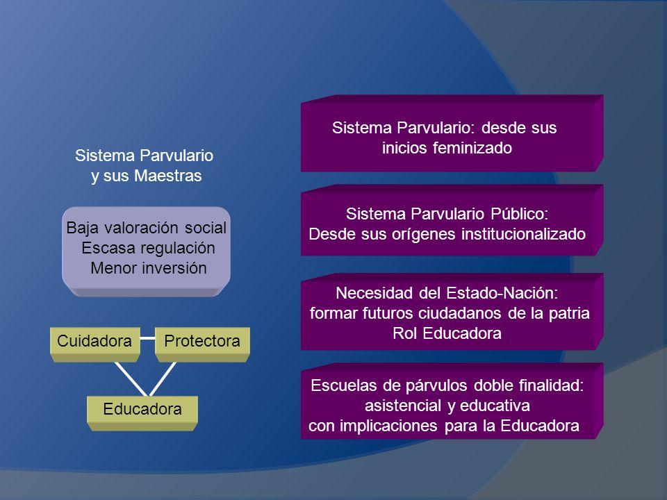 Sistema Parvulario: desde sus inicios feminizado Sistema Parvulario
