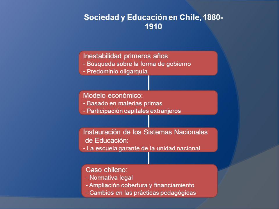 Sociedad y Educación en Chile, 1880-1910