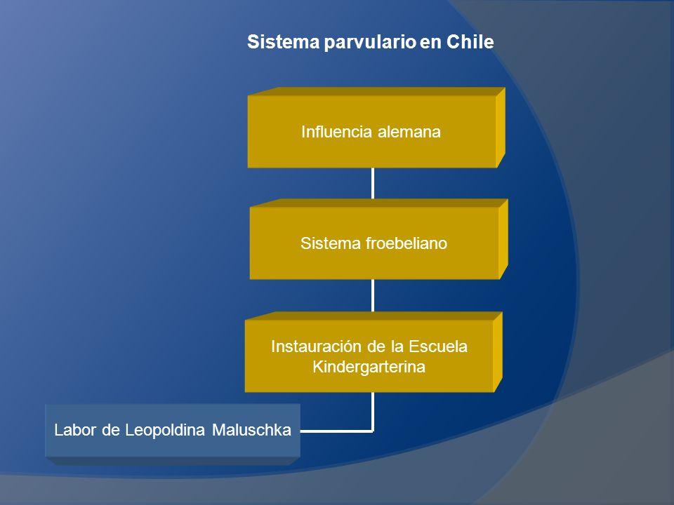 Sistema parvulario en Chile