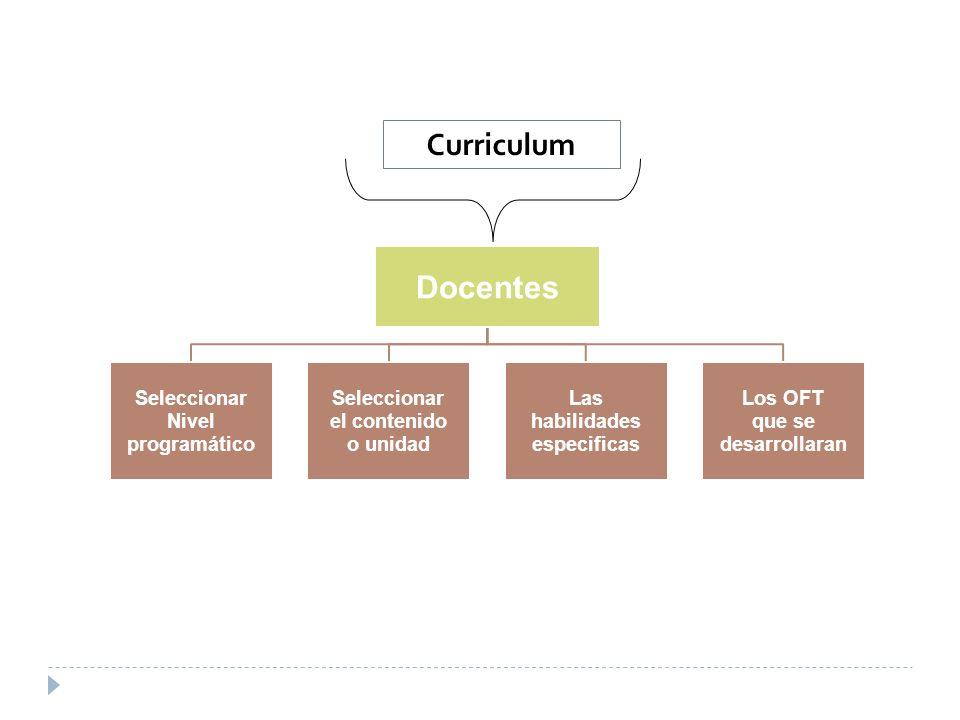 Docentes Curriculum Seleccionar programático Nivel el contenido